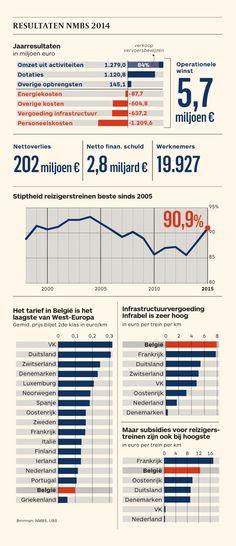 NMBS resultaten 2014