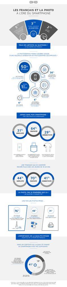 DxO, spécialiste de la photo connectée, a dévoilé les résultats d'une étude sur les Français et la photo à l'ère du smartphone, à l'occasion du Mobile World Congress.