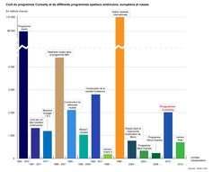 Comparative costs of space programs (FR)