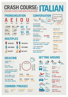 The real Basic of Italian language! Crash Course: Italian Language Infographic #italianlanguage #learnItalian