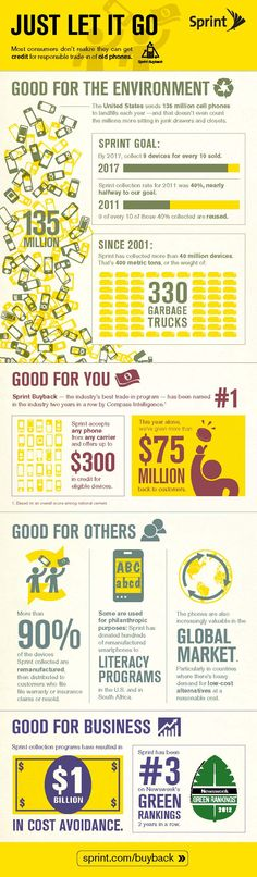 #infographic Cell phone recycling #ecycling - bad good good good and good to know...