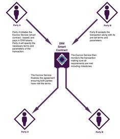 DIW – децентрализованная безопасность ICO, BOUNTY