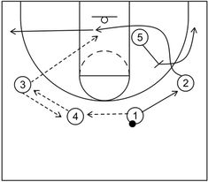 5 out motion offense begins with five perimeter players and emphasizes passing, cutting, and screening to create multiple scoring opportunities. Basketball Plays, Free Throw, Hoop, Student, Sports, Hs Sports, Sport, Frame, Hula Hooping