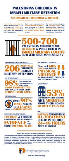 Palestinian CHildren in Israeli Military Prison infographic. BE HUMAN. SAVE HUMANITY.
