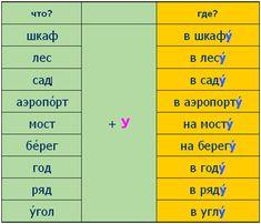 È ora di parlare russo::Lezione 03::Scena 01::Spiegazione grammaticale
