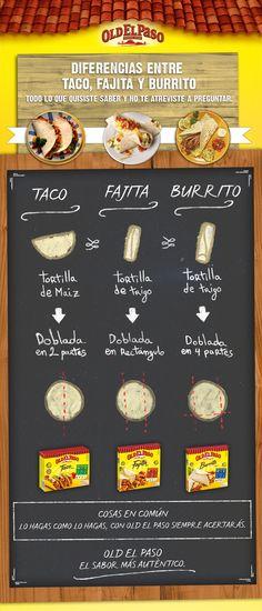 Diferencias entre Taco - Fajita - Burrito