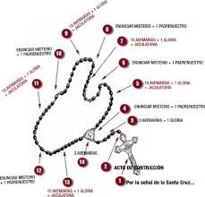 Resultado de imagen para como rezar el rosario niños