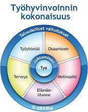 Työhyvinvointi tarkoittaa • Turvallista, terveellistä, tuottavaa työtä, jota ammattitaitoiset työntekijät ja työyhteisöt tekevät hyvin johdetussa organisaatiossa. •Työntekijät ja työyhteisöt kokevat työnsä mielekkääksi ja palkitsevaksi, ja heidän mielestään työ tukee heidän elämänhallintaansa. Studying, Finland, Leadership, Coaching, Wellness, Chart, Life, Training, Learning