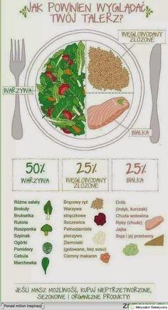 Jak powinien wyglądać twój talerz ? Właśnie tak!