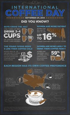 Happy #NationalCoffeeDay! PayPal has a great infographic providing tons of relatively pointless information on what coffee means to us as a society.