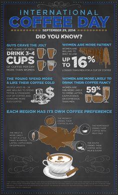 It's International Coffee Day! #infographic #infografía