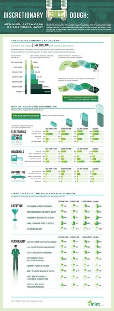 Mint Infographic: Discretionary Dough: How Much Extra Cash Do Americans Have? http://columnfivemedia.com/work-items/mint-infographic-discretionary-dough-how-much-extra-cash-do-americans-have/