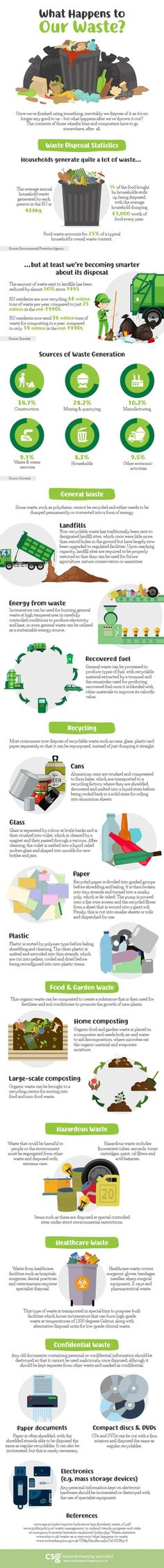 This infographic outlines the disposal process for several different categories of waste and, from reading through it, it's good to see that the amount of waste ending up in landfills has decreased drastically.