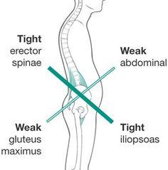 3 Dimensional exercises to correct tight hip flexors - RunToTheFinish #correres #deporte #sport #fitness #running