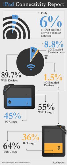Ipad connectivity report #socialwifi #wifi #ipad #technology #connectivity www.vizzwifi.co.uk