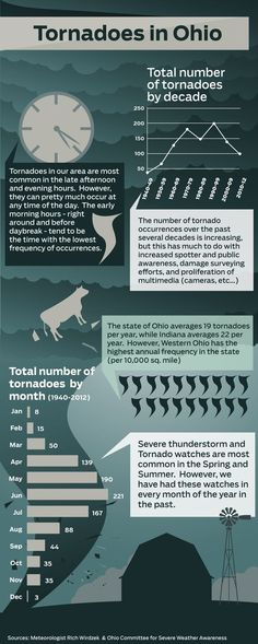 Tornadoes in Ohio infograph, this November we had snow, then tornados, now more snow next week.
