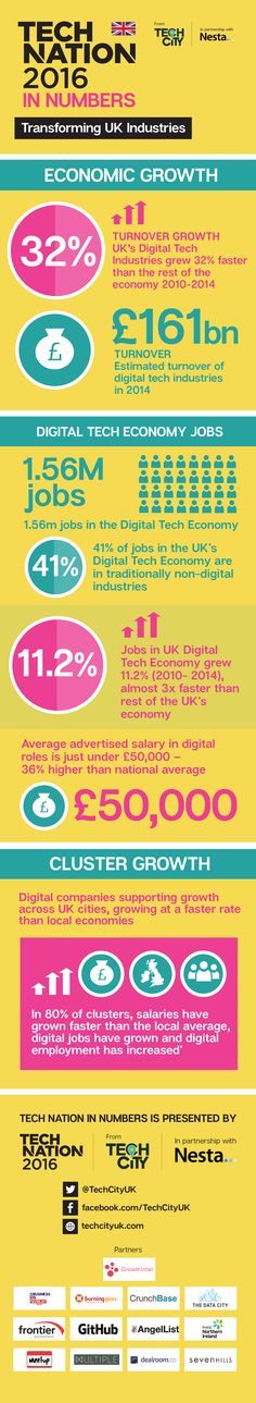 Tech Nation 2016 is the most comprehensive analysis of the UK's Digital Tech Economy to date, showing how the Digital Tech Industries are driving economic growth, employment and regional development