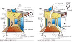 Architecture & IT Computer: Using Passive Environmental Energies. (Part 2º) Green Architecture, Sustainable Architecture, Sustainable Design, Passive Solar Homes, Passive House, Passive Design, Solar House, Energy Efficient Homes, Earthship