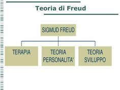 Teoria di Freud.  Il pensiero freudiano.  L'opera di Freud è rivolta essenzialmente al funzionamento della mente e in particolare ai suoi dinamismi  Perché la mente funziona e come funziona?  La mente di cui si occupa Freud non è quella dei suoi pazienti ma la sua