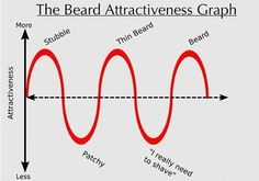 How Attractive is Your Facial Hair?