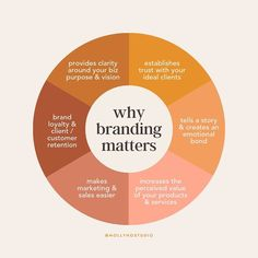 Why branding matters! Get started in Wed love to help.