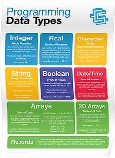 Programming Data Types (Coding Literacy) Poster by lessonhacker - C Programming - Ideas of C Programming - Programming Data Types (Coding Literacy) Posters Learn Computer Coding, Computer Programming Languages, Coding Languages, Computer Basics, Learn Programming, Python Programming, Arduino Programming, Learn Coding, Linux