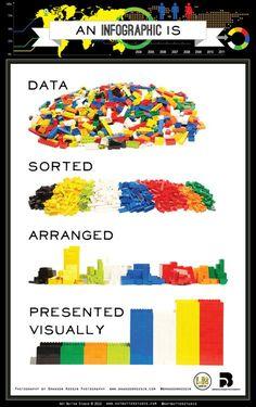 Educational infographic : La gestion des données en Lego erdelcroix.tumblr