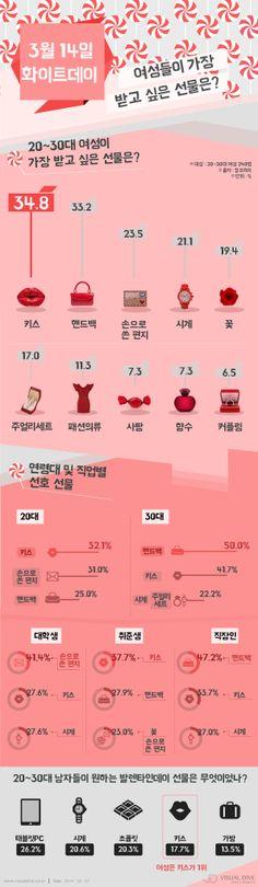 3월 14일 화이트데이, 여성들이 원하는 선물 1위는? [인포그래픽]#whiteday #Infographic ⓒ 비주얼다이브 무단 복사·전재·재배포 금지