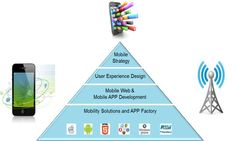 customized mobile #enterprise #application development - Whitelotus Corporation