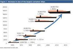Αποτέλεσμα εικόνας για containerships