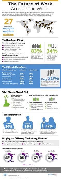 Oxford Economics Workforce 2020 (source: Successfactors)