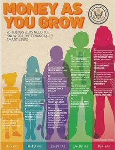Age appropriate financial literacy, important lessons children should know at each age -Council for Economic Education