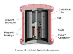 Flywheel energy storage components