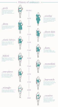 Fashion infographic & data visualisation Fashion infographic : A history of swimwear Infographic Description Fashion infographic : A history of swimwear – Infographic Source – Fashion Terminology, Fashion Terms, Fashion 101, Fashion History, Fashion Details, Look Fashion, Womens Fashion, Fashion Design, Dress Fashion