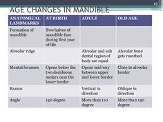 Age changes in mandible
