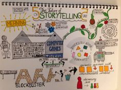 The Future Of #Storytelling Chapter 5, Unit 5 #storyMOOC #graphicrecording