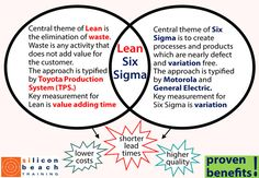 Why Combine Lean and Six Sigma?