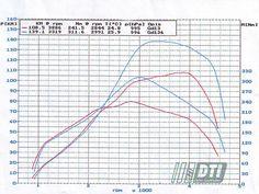 chip tunning #volkswagen #passat 1.9 TDI 2008 rok. Przed tunningiem : 108,5Km, 241,5 NM. Po tunningu : 139,1 KM, 311,6 NM