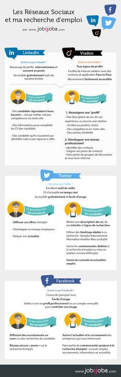 L'importance des réseaux sociaux dans une recherche d'emploi