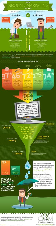 How Inbound Marketing Works http://fleetheratrace.blogspot.co.uk/2015/03/20-simple-tips-for-writing-great-blog-posts.html #inboundmarketing #inbound #marketing tips and tricks #infographic