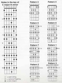Complete Guitar Chords Charts Elegant whole Guitar Neck Mapped Out Guitar Scale Patterns, Guitar Scales Charts, Guitar Chords And Scales, Guitar Chord Chart, Music Theory Guitar, Music Guitar, Playing Guitar, Acoustic Guitar, Learning Guitar