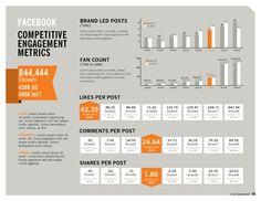 Social Competitve Scorecard - Royal Scourge - Portfolio Site of Michael DeSutter
