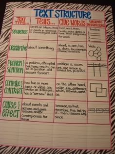 Text Structure Anchor Chart -modify with thinking maps Reading Lessons, Reading Strategies, Reading Skills, Math Lessons, Reading Comprehension, Ar Reading, Reading Posters, English Reading, Close Reading