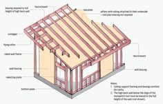 Image from http://www.buildmagazine.org.nz/assets/Images/Build_145_41_Design_Right_Bracing_For_Monopitch_Roofs/a041-04-online.png.
