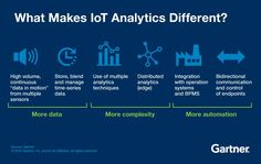 internet of things and analytics for digital marketing trends 4 Industrial Revolutions, Iot Projects, Artificial Intelligence Technology, Digital Marketing Trends, Time Series, Data Processing, Business Intelligence, Big Data, Science And Technology