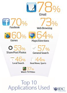 Mobile - 7 in 10 Smartphone Owners Access Facebook via Their Device : MarketingProfs Article