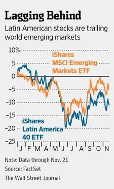 Playing a Latin America Rebound The Resource-Rich Region Has Been a Laggard Among Developing Markets This Year, But It Could Be Poised for ...