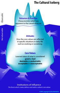 culture iceberg - Google Search