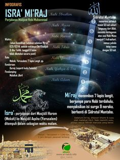 Isra' & Mi'raj (in Bahasa/Malay) Prophets In Islam, Hijrah Islam, Islam Beliefs, Islamic Teachings, Islamic Love Quotes, Islamic Inspirational Quotes, Muslim Quotes, Muslim Religion, Religion Quotes