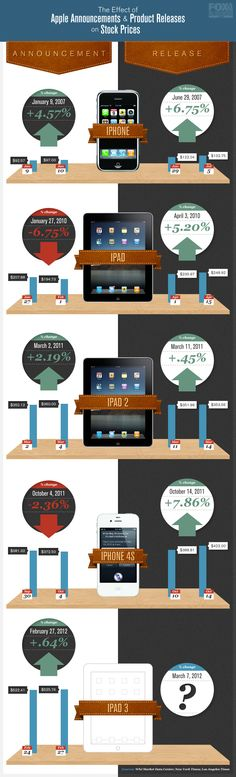 Infographic: The Effect of Apple Announcements & Product Release on Stock Prices